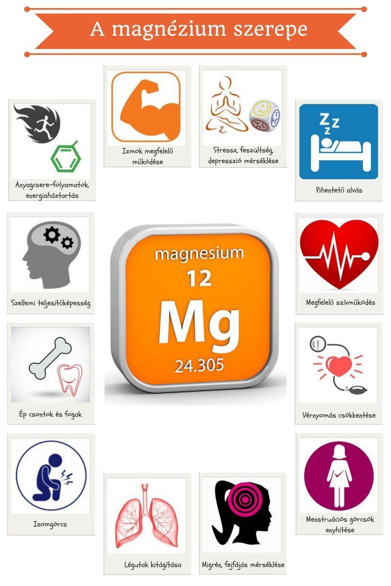 Mire jó a magnézium?